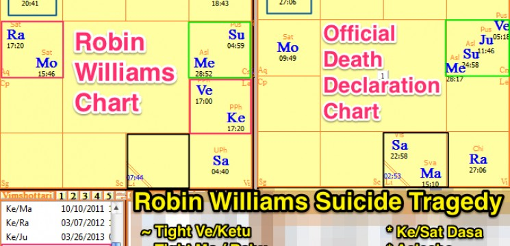 Robin Williams Tragic Suicide – Vedic Astrology