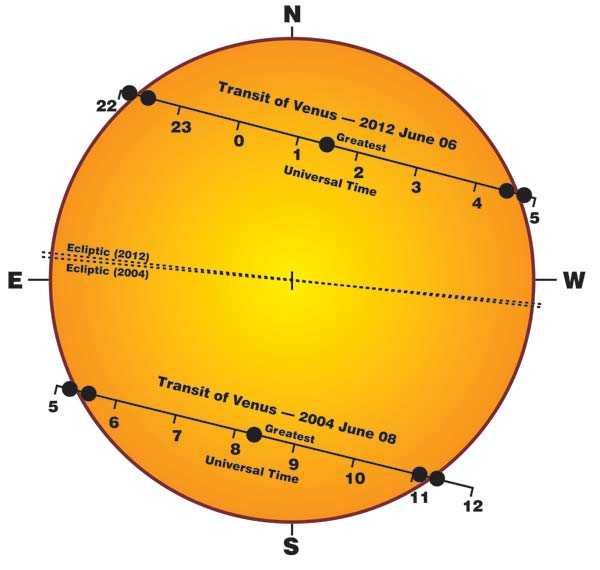 venus transit over sun astrology