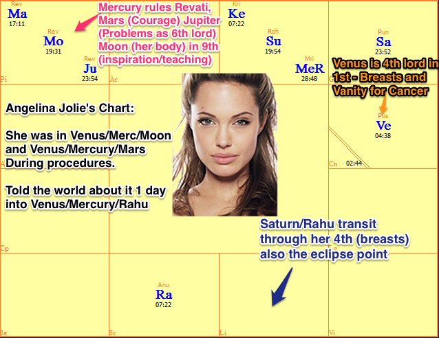 Vedic Astrology - Angelina Jolie Double Mastectomy Breast