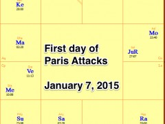 Vedic Astrology of Recent Terrorist Attacks
